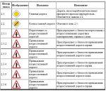 Рисунок дорожные знаки – Знаки дорожного движения — картинки с пояснениями (скачать таблицу).